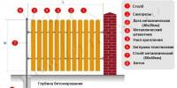 Схема установки евроштакетника